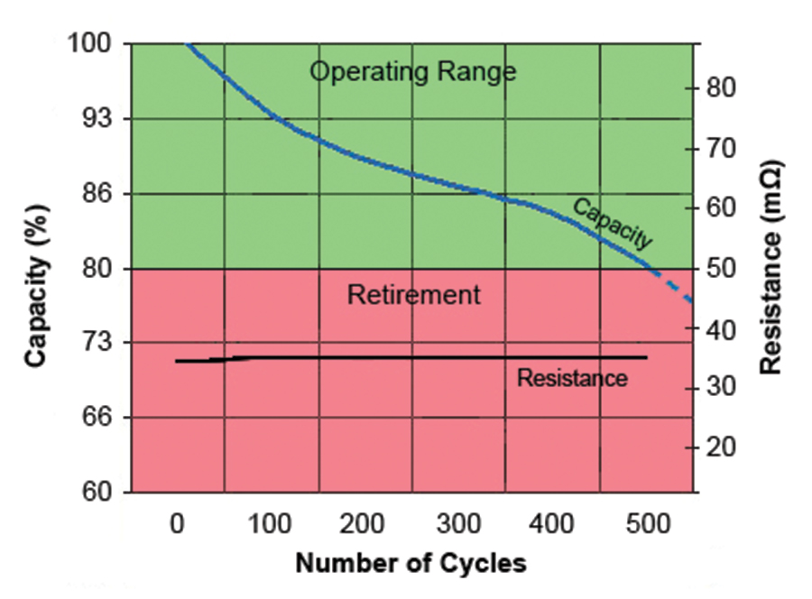 Figure 3. Relationship between capacity and resistance as part of cycling. Resistance does not reveal the state-of-health of a modern Li-ion; the internal resistance stays flat.  Combined result of five Li-ion cycled at 1C:  Charge: 1,500 mA to 4.2 V, 25°C Discharge: 1,500 to 2.75 V, 25°C