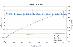 Figure 4. Real-World Driving Test Using and IBS
