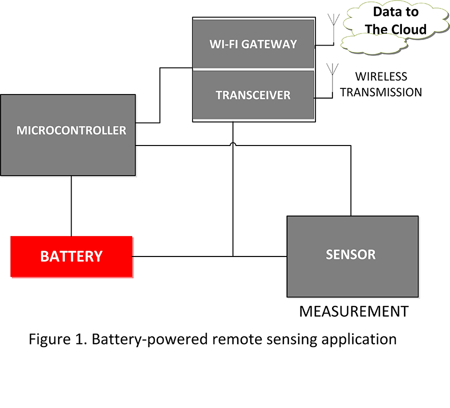 Figure 1. Battery-Powered Remote Sensing Application