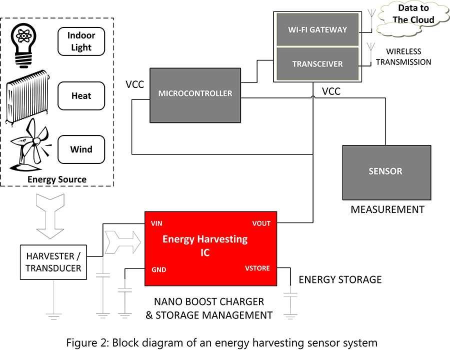 Figure 2. Block Diagram of an Energy Harvesting Sensor System