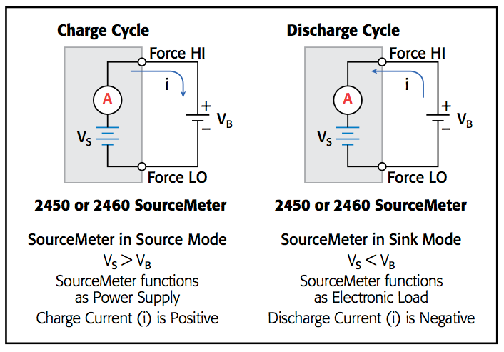 Figure 1. Although the SMU is set to source voltage during both the battery charge and discharge tests, the instrument will actually source current during the charge cycle and sink current during the discharge cycle.