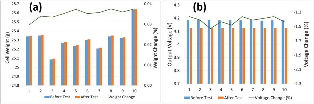 Fig. 5. Pouch cell weigh change (a) and voltage variation (b) before and after the environmental test.
