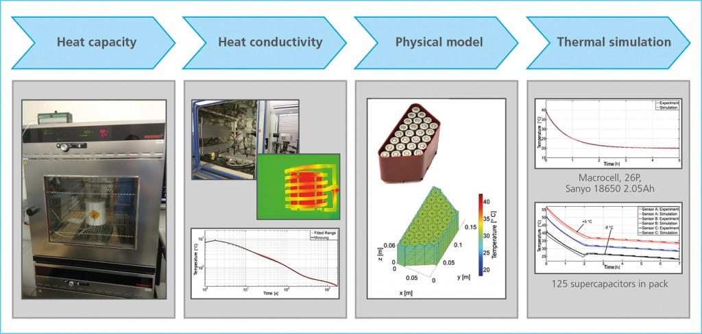 Grafik2_thermische_modellierung_simulation_01_E_150602