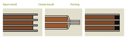 Figure 3. The edges of a busbar may or may not be sealed with insulating material depending upon the requirements of an application.